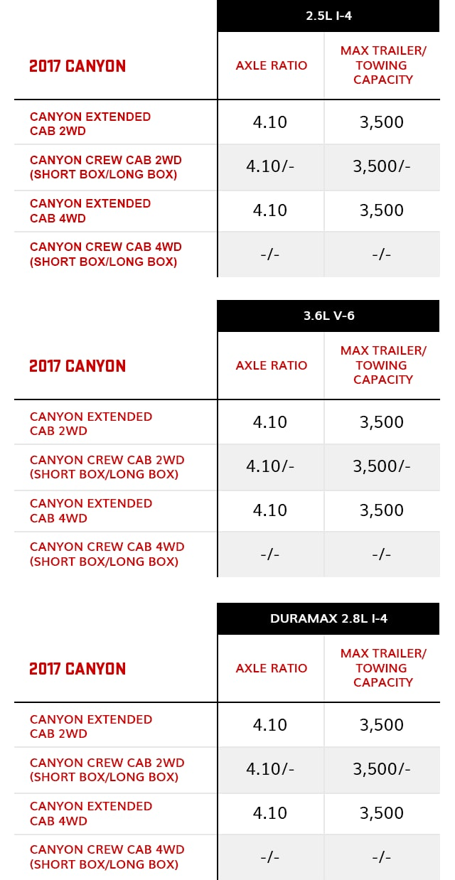 Towing capacity chart vehicle towing capacity gmc tbd nvjuhfo Image collections