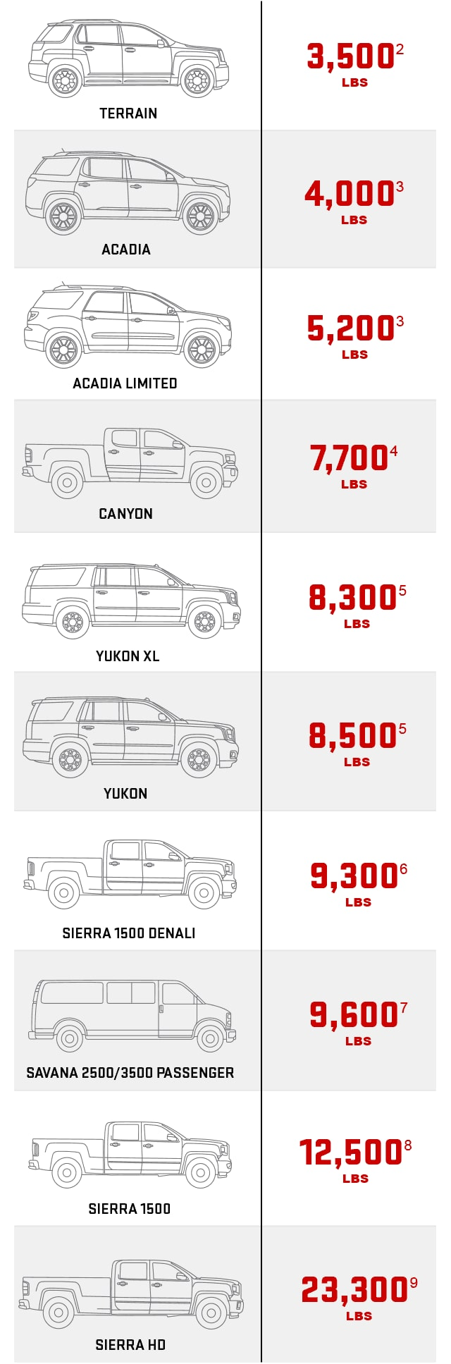 Towing Capacity Chart | Vehicle Towing Capacity | GMC