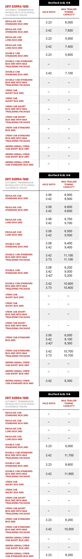 Towing Capacity Chart >> Towing Capacity Chart | Vehicle Towing Capacity | GMC