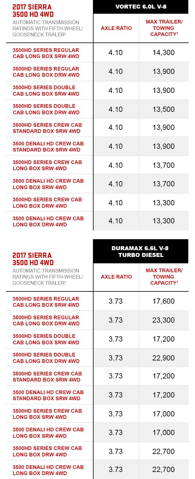 Towing Capacity Chart | Vehicle Towing Capacity | GMC