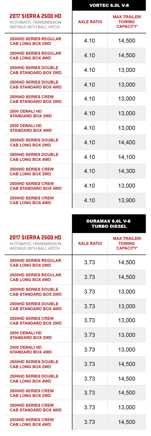 2017 Gmc Acadia Towing Capacity >> Gmc Acadia Towing Capacity Chart | 2019 Trucks