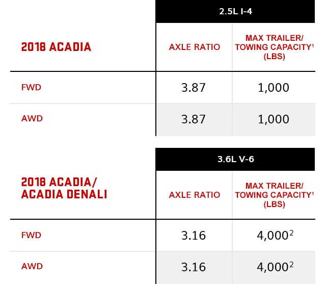 2018 GMC Acadia Towing Chart