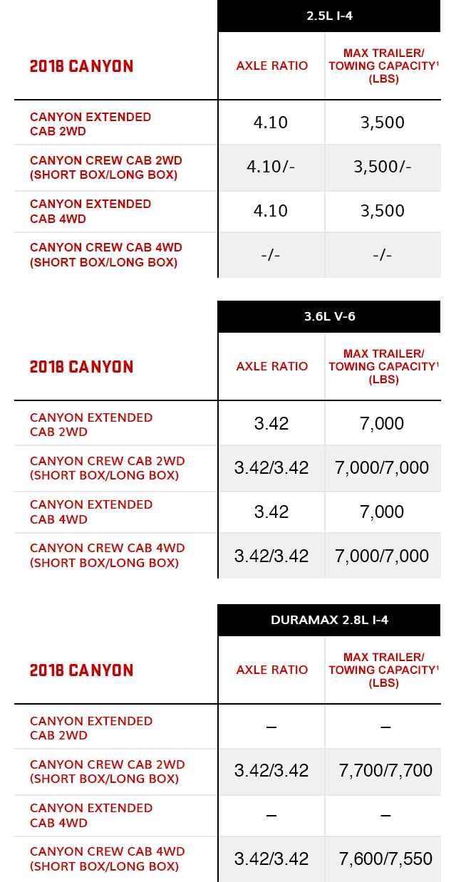 2018 GMC Canyon Towing Chart