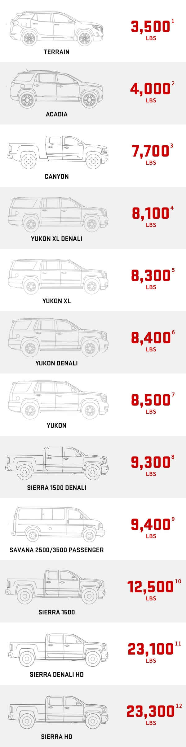 towing capacity chart vehicle towing capacity gmc rh gmc com 2017 GMC Savana 2014 GMC Savana