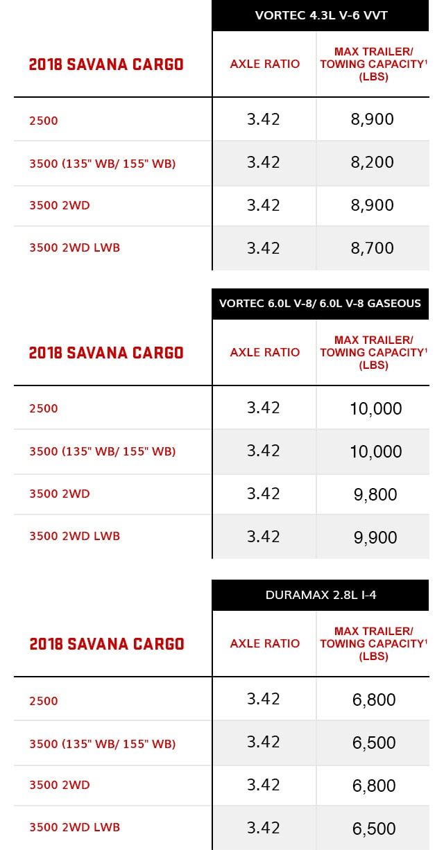 2018 GMC Savana Cargo Towing Chart