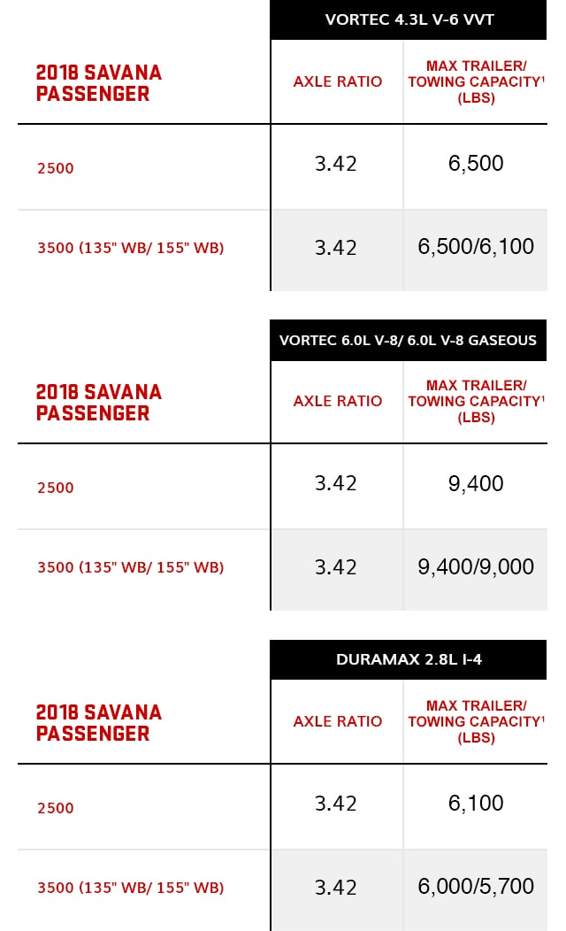 2018 GMC Savana Passenger Towing Chart