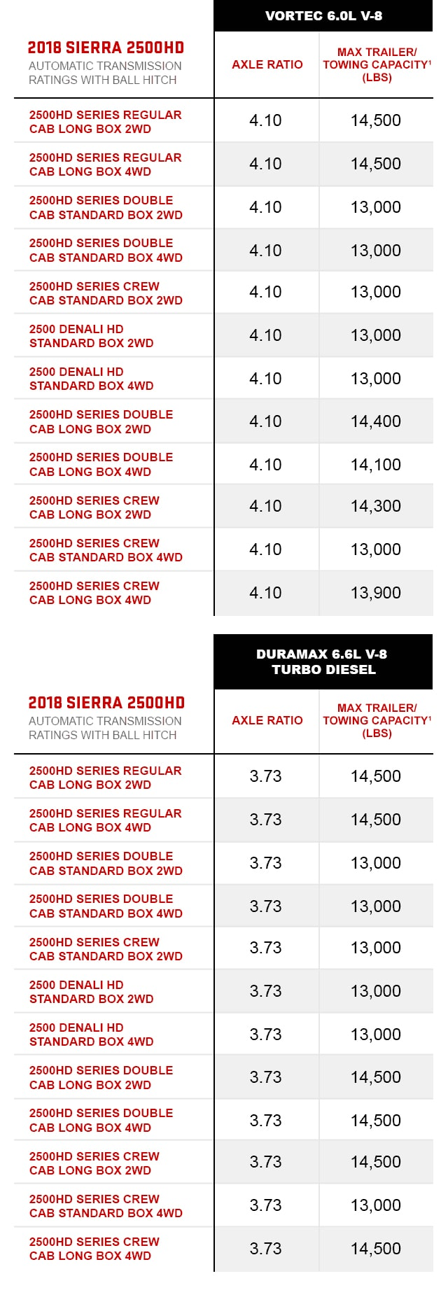 2018 GMC Sierra 2500HD Towing Ball Hitch Chart