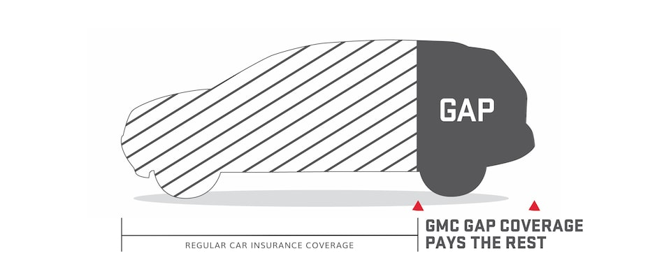 GMC Protection Guaranteed Asset Protection (GAP) Coverage Infographic
