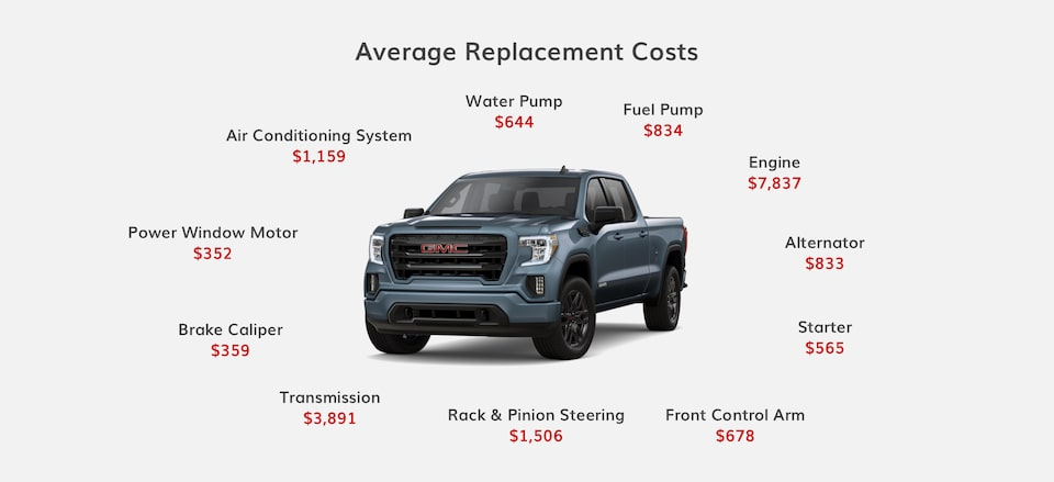 The average costs for an engine is $7,837. A transmission could cost $3,891. The GMC Protection Plan covers 1,000+ auto parts for your vehicle when it's time for replacement.