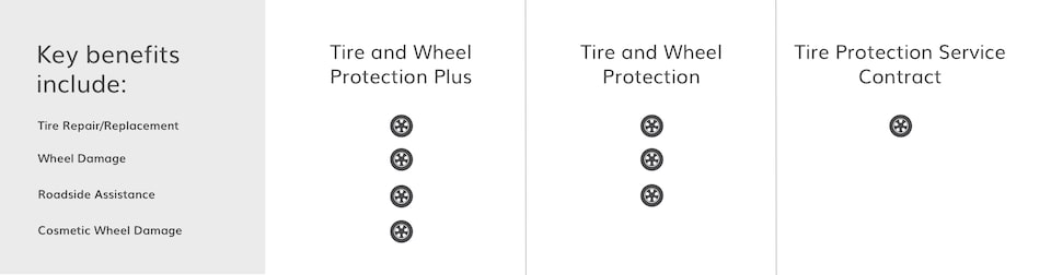 GMC Protection Tire and Wheel Key Benefit Option Comparison Chart